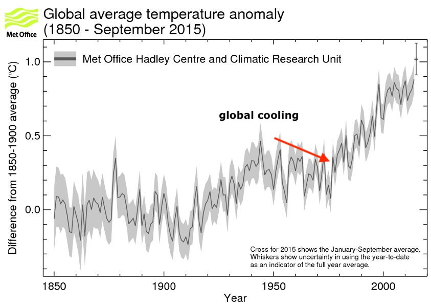 global-average-temp-anomaly-1850-sept2015.jpeg