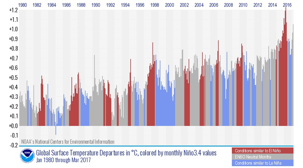 enso-linked-global-temperature-trends%20(2).jpeg