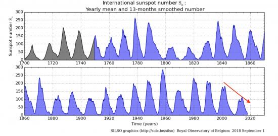 Attività solare dal 1700 ad oggi