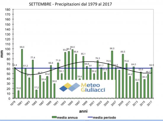 le piogge in settembre dal 1979 al 2017