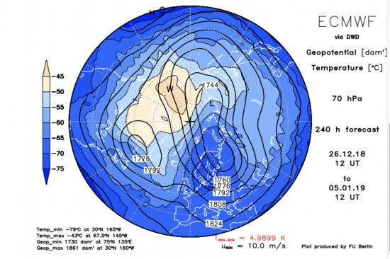 Frantumazione del vortice polare in 2 lobi entro il 5 gennaio alla quota baricadi 70 hPa(17 km)