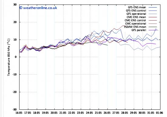 Temperature previste a 1500m dai più noti modelli