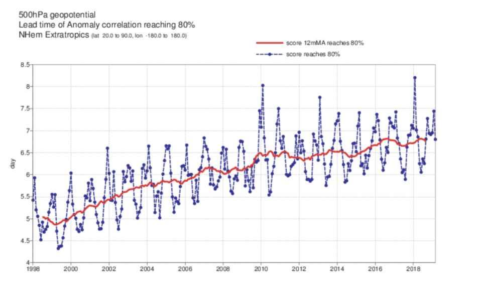 Numero di giorni fino ai quali il modello ECMWF raggiunge una attendibilità dell'80%