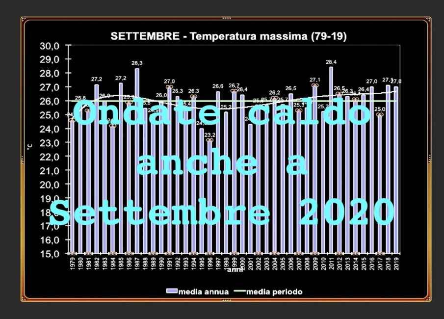 Media delle tempertaure massime in settembre