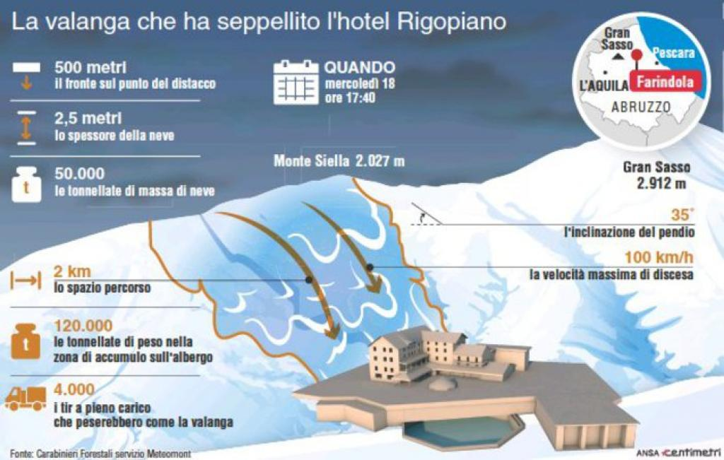 Hotel Rigopiano: il racconto dei due fidanzati sopravvissuti alla valanga