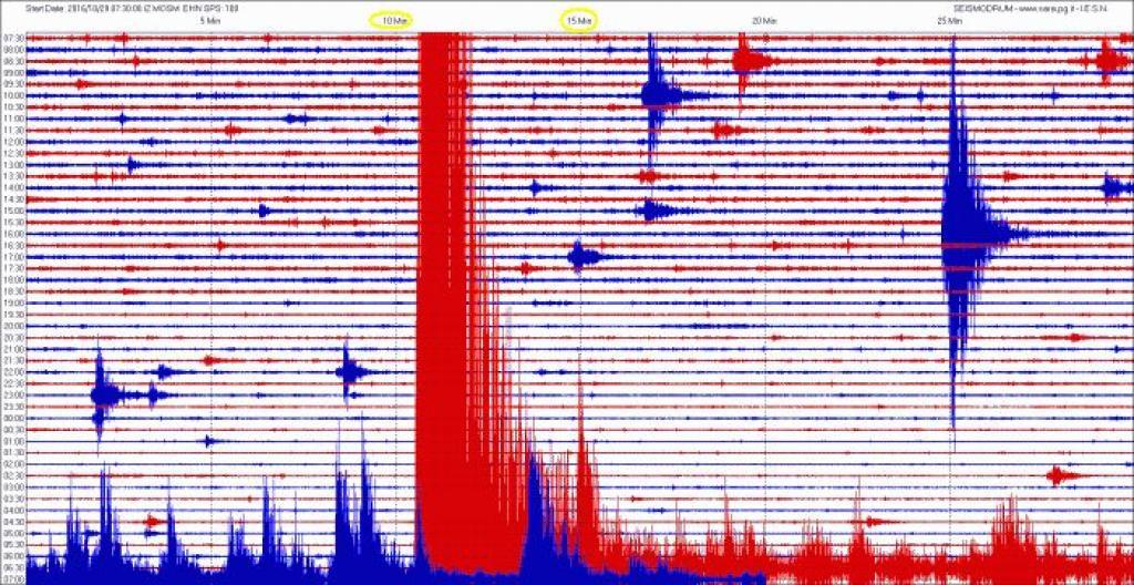 Terremoto, avvertita anche nell'Ascolano scossa pomeridiana di magnitudo 4.2