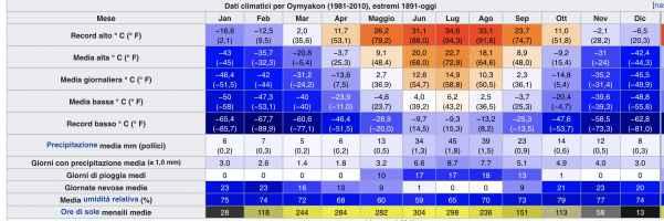Clima Oymyakon