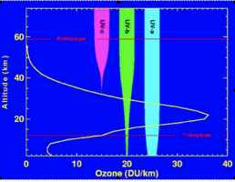 Penetrazione nell'atmosfera dei raggi Ultravioletti (UV) del tipo A, B, C.