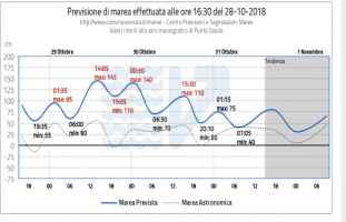 Acqua lata a Venezia fino a 145 cm lunedì'29 ottobre