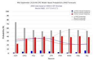 Probabilità di Nino o Nina nel prossimo inverno